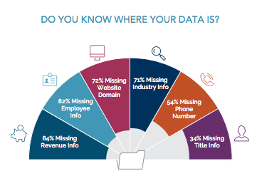 Up to 84 Percent of B2B Marketing Databases Missing Critical Info, New Study Finds